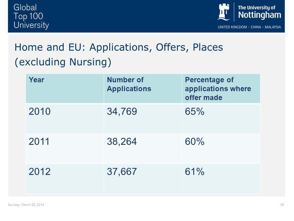 Sunday, March 30, Home and EU: Applications, Offers, Places (excluding Nursing) YearNumber of Applications Percentage of applications where offer made ,76965% ,26460% ,66761%