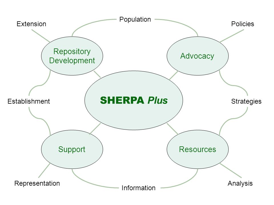 SHERPA Plus Repository Development Support Advocacy Resources Population Extension Establishment Policies Strategies Analysis Information Representation