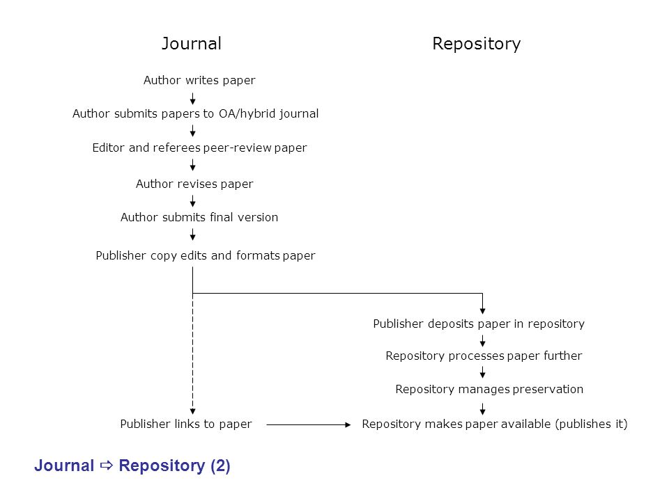 RepositoryJournal Author writes paper Author submits papers to OA/hybrid journal Editor and referees peer-review paper Author revises paper Author sub