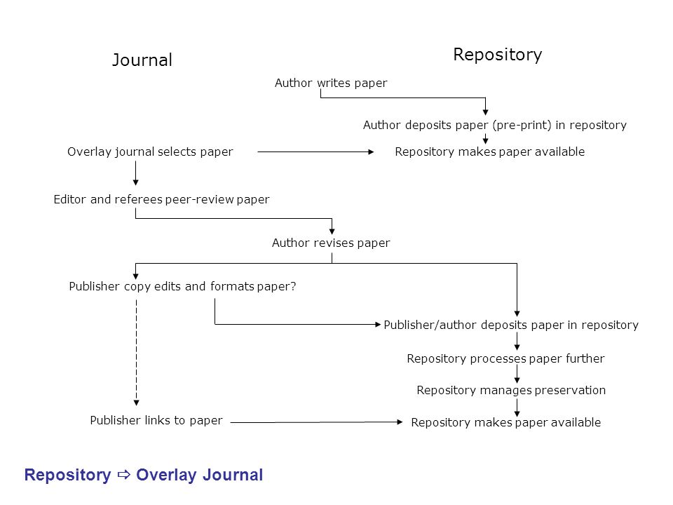 Repository Author writes paper Author deposits paper (pre-print) in repository Repository makes paper available Overlay journal selects paper Editor a