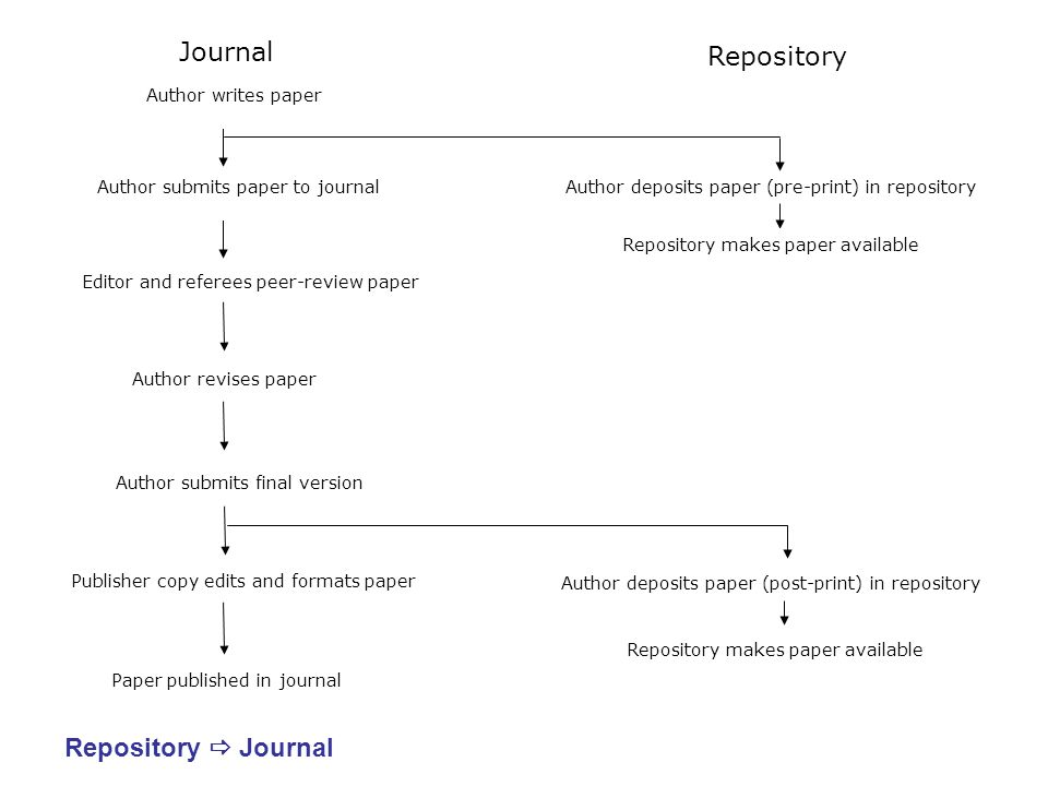 Repository Journal Described by EA Henneken et al (2007) looking at arXiv Repository houses self-archived pre-publication paper (pre and/or post prints) Paper submitted to journal and peer-reviewed Paper formally published in journal On formal publication, usage switches from repository to journal Model allows for continuation of current publication, dissemination and business models for repositories and journals