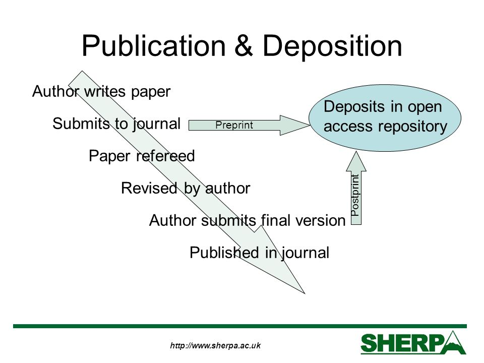 http://www.sherpa.ac.uk Publication & Deposition Author writes paper Submits to journal Paper refereed Revised by author Author submits final version Published in journal Deposits in open access repository Preprint Postprint