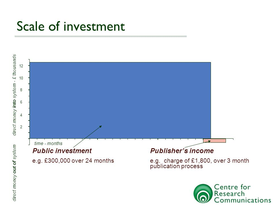 Scale of investment Public investment e.g. £300,000 over 24 months 12 Publishers income e.g.