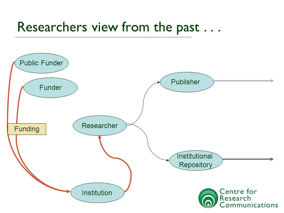 Researcher Funder Public Funder Institution Publisher Institutional Repository Researchers view from the past...