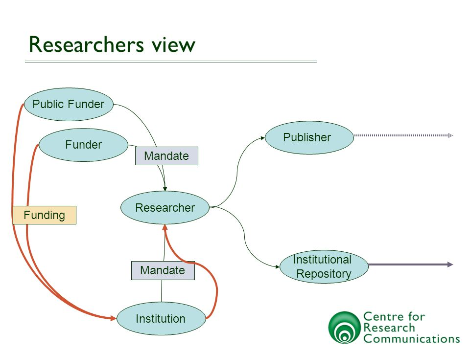 Researcher Funder Public Funder Institution Publisher with OA Option Open Access Publisher .