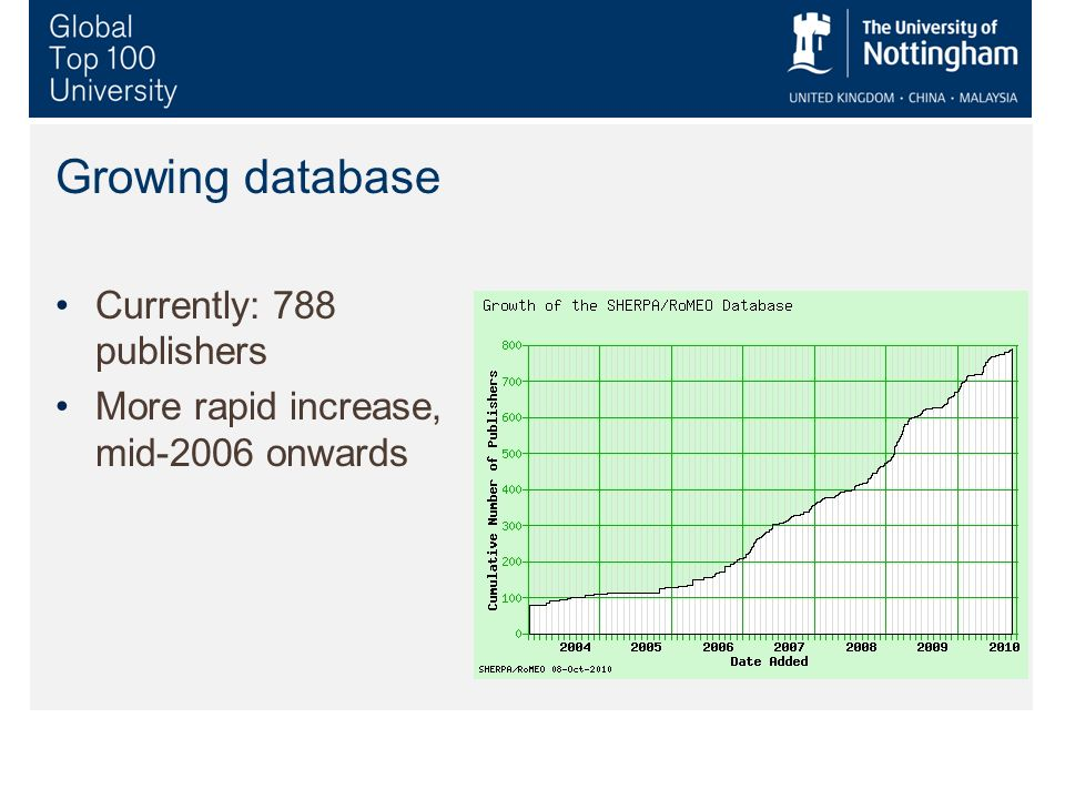 Growing database Currently: 788 publishers More rapid increase, mid-2006 onwards