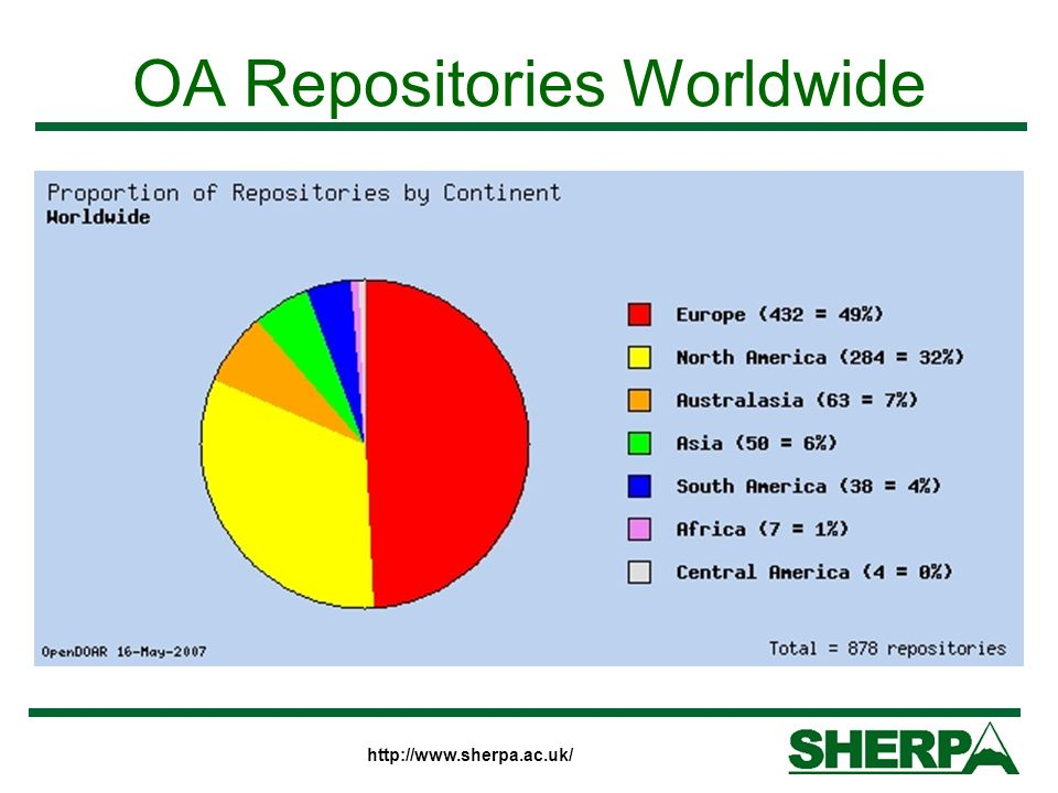 OA Repositories Worldwide