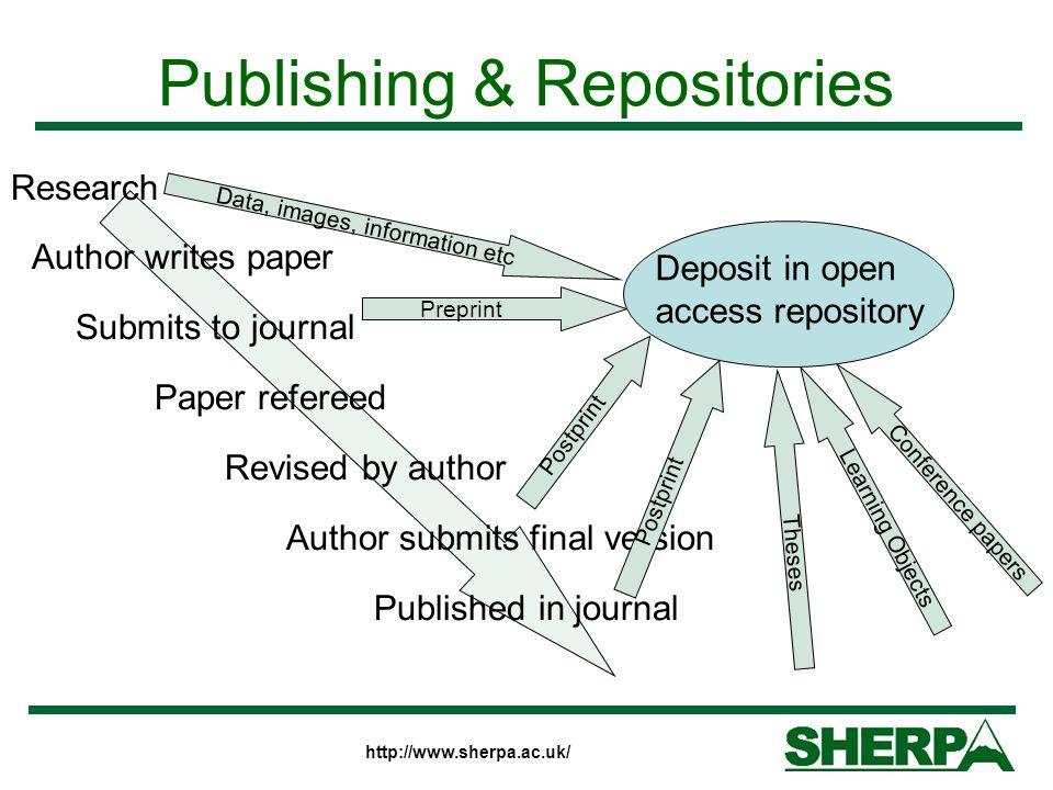 Publishing & Repositories Author writes paper Submits to journal Paper refereed Revised by author Author submits final version Published in journal Deposit in open access repository Preprint Postprint Conference papers Learning Objects Theses Research Data, images, information etc Postprint