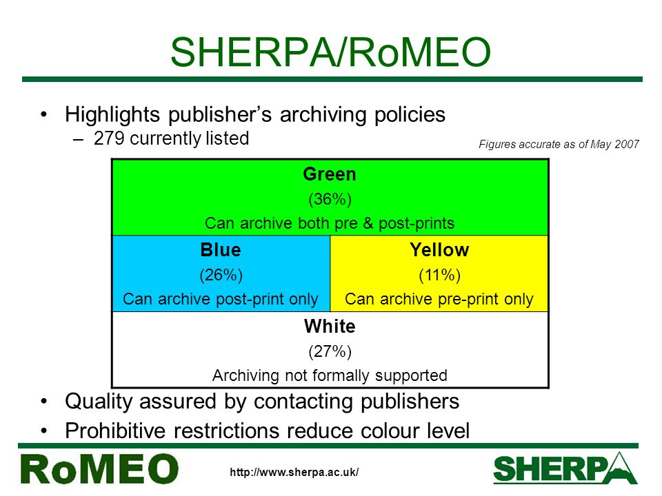 SHERPA/RoMEO Highlights publishers archiving policies –279 currently listed Green (36%) Can archive both pre & post-prints Blue (26%) Can archive post-print only Yellow (11%) Can archive pre-print only White (27%) Archiving not formally supported Quality assured by contacting publishers Prohibitive restrictions reduce colour level Figures accurate as of May 2007