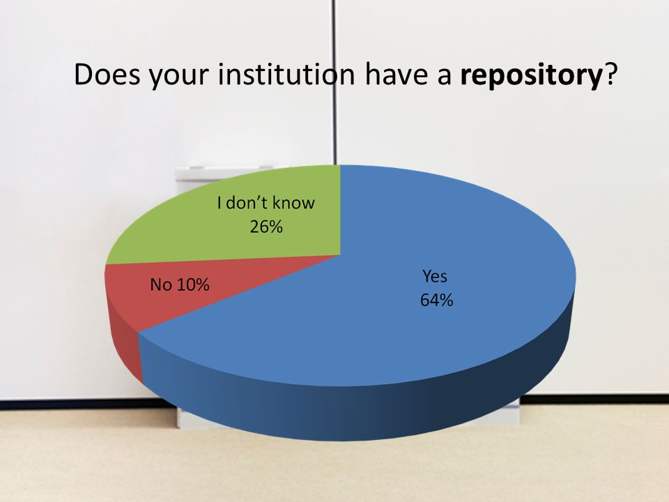 Does your institution have a repository?