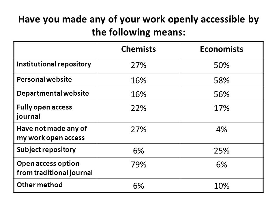 Have you made any of your work openly accessible by the following means: ChemistsEconomists Institutional repository 27%50% Personal website 16%58% Departmental website 16%56% Fully open access journal 22%17% Have not made any of my work open access 27%4% Subject repository 6%25% Open access option from traditional journal 79%6% Other method 6%10%