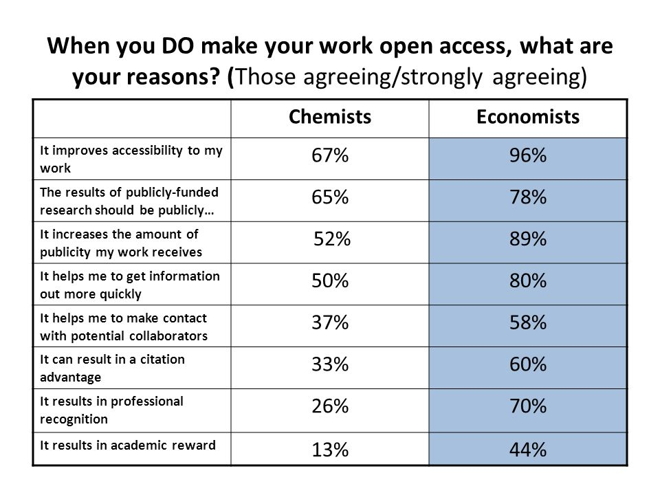 When you DO make your work open access, what are your reasons? (Those agreeing/strongly agreeing) ChemistsEconomists It improves accessibility to my w