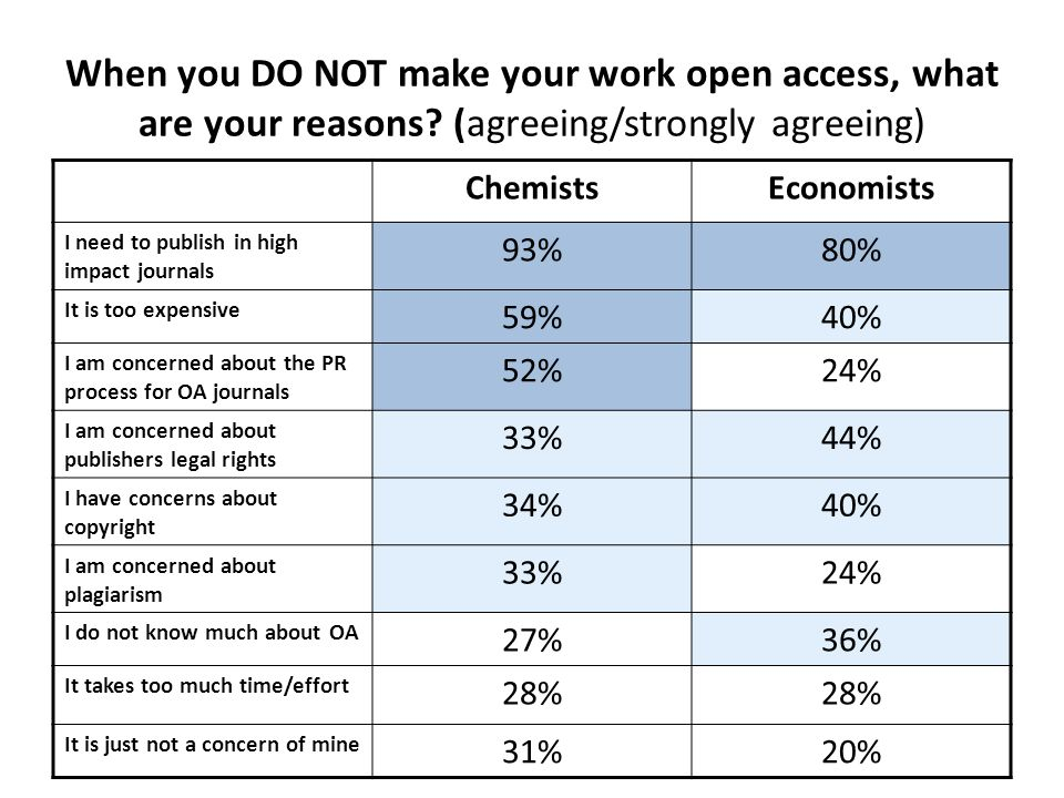 When you DO NOT make your work open access, what are your reasons? (agreeing/strongly agreeing) ChemistsEconomists I need to publish in high impact jo