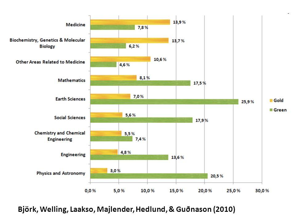 Björk, Welling, Laakso, Majlender, Hedlund, & Guðnason (2010)