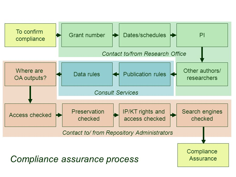 Compliance assurance process Contact to/ from Repository Administrators Contact to/from Research Office Consult Services To confirm compliance Publica