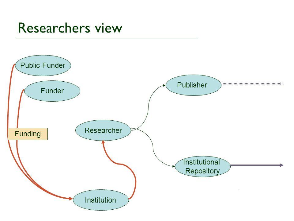 Researcher Funder Public Funder Institution Publisher Institutional Repository Researchers view Funding