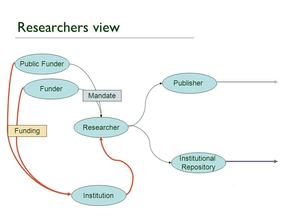 Researcher Funder Public Funder Institution Researchers view Mandate Publisher Institutional Repository Funding