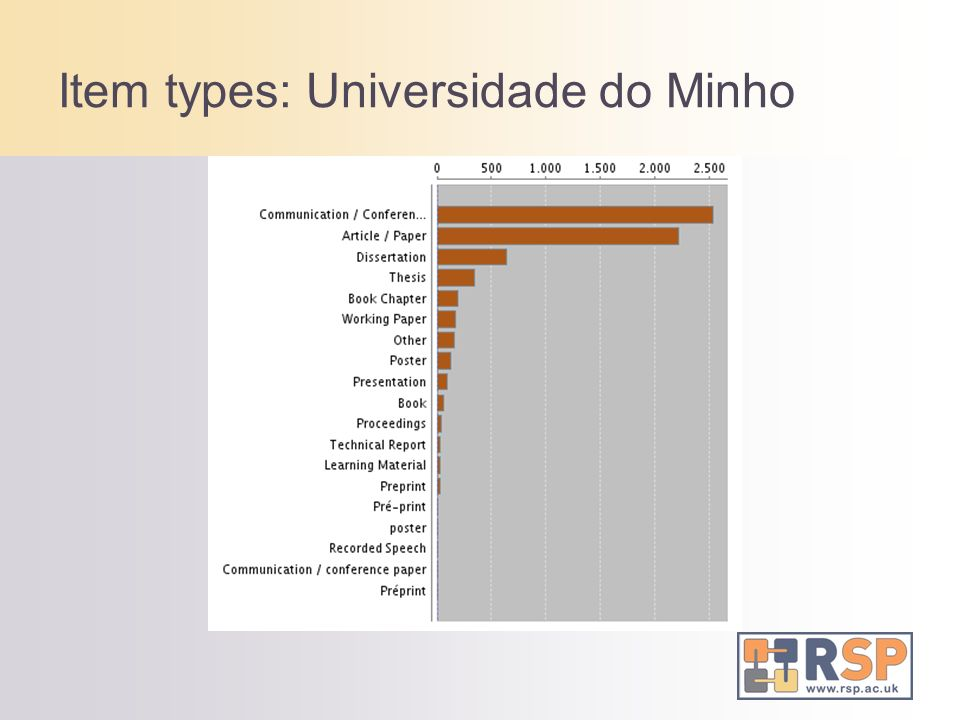 Item types: Universidade do Minho