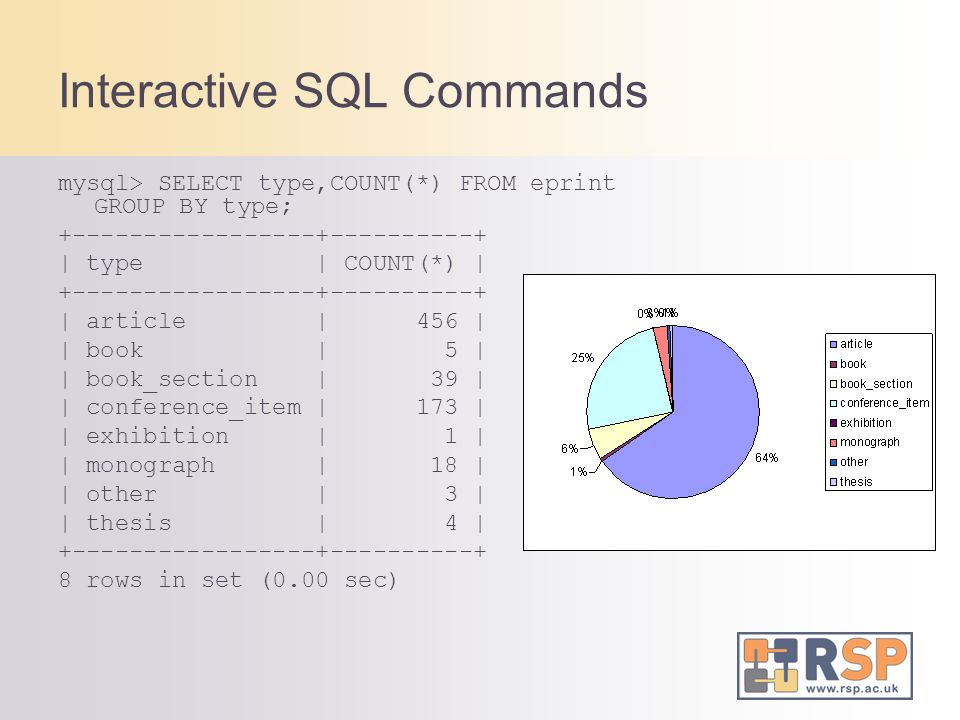 Interactive SQL Commands mysql> SELECT type,COUNT(*) FROM eprint GROUP BY type; +-----------------+----------+ | type | COUNT(*) | +-----------------+