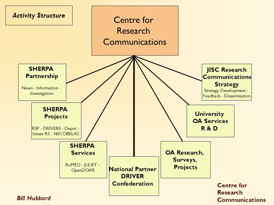 Bill Hubbard Centre for Research Communications SHERPA Partnership News - Information - Investigation SHERPA Services RoMEO - JULIET - OpenDOAR JISC R