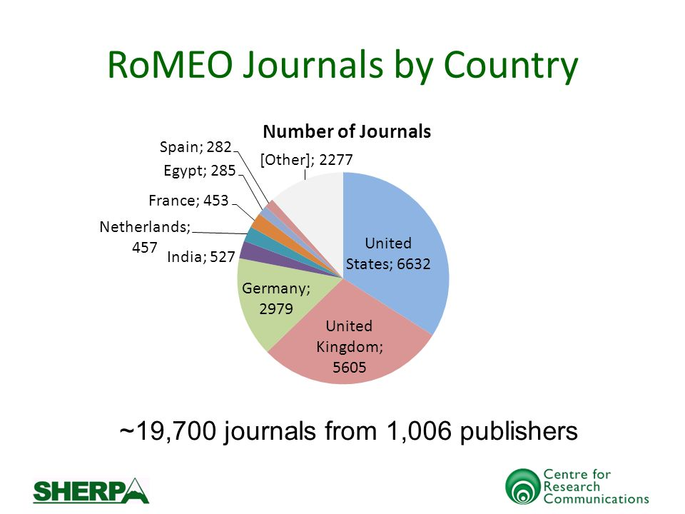 RoMEO Journals by Country ~19,700 journals from 1,006 publishers