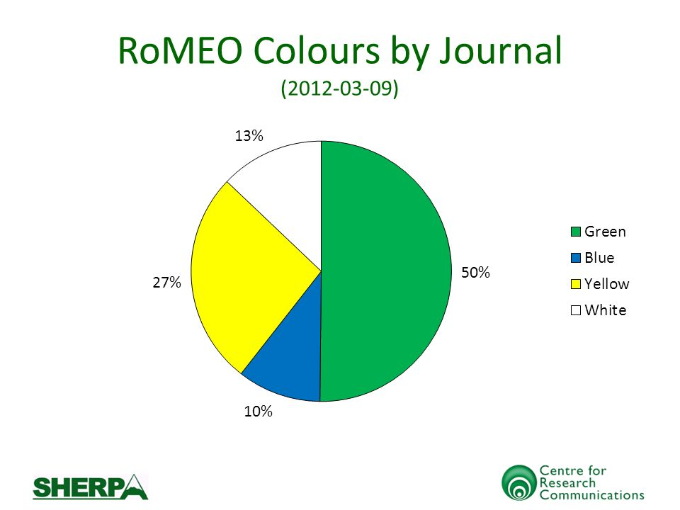 RoMEO Colours by Journal (2012-03-09)