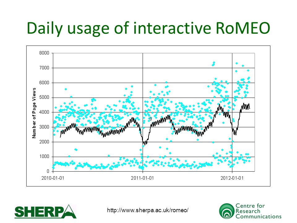 http://www.sherpa.ac.uk/romeo/ Daily usage of interactive RoMEO