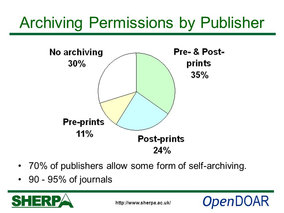 http://www.sherpa.ac.uk/ Archiving Permissions by Publisher 70% of publishers allow some form of self-archiving. 90 - 95% of journals