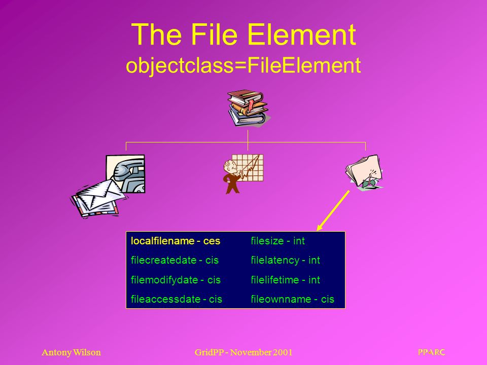 Antony WilsonGridPP - November 2001 The File Element objectclass=FileElement localfilename - ces filecreatedate - cis filemodifydate - cis fileaccessdate - cis filesize - int filelatency - int filelifetime - int fileownname - cis