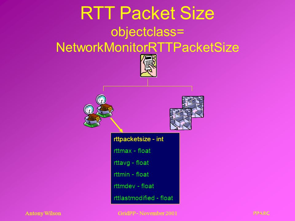 Antony WilsonGridPP - November 2001 RTT Packet Size objectclass= NetworkMonitorRTTPacketSize rttpacketsize - int rttmax - float rttavg - float rttmin - float rttmdev - float rttlastmodified - float