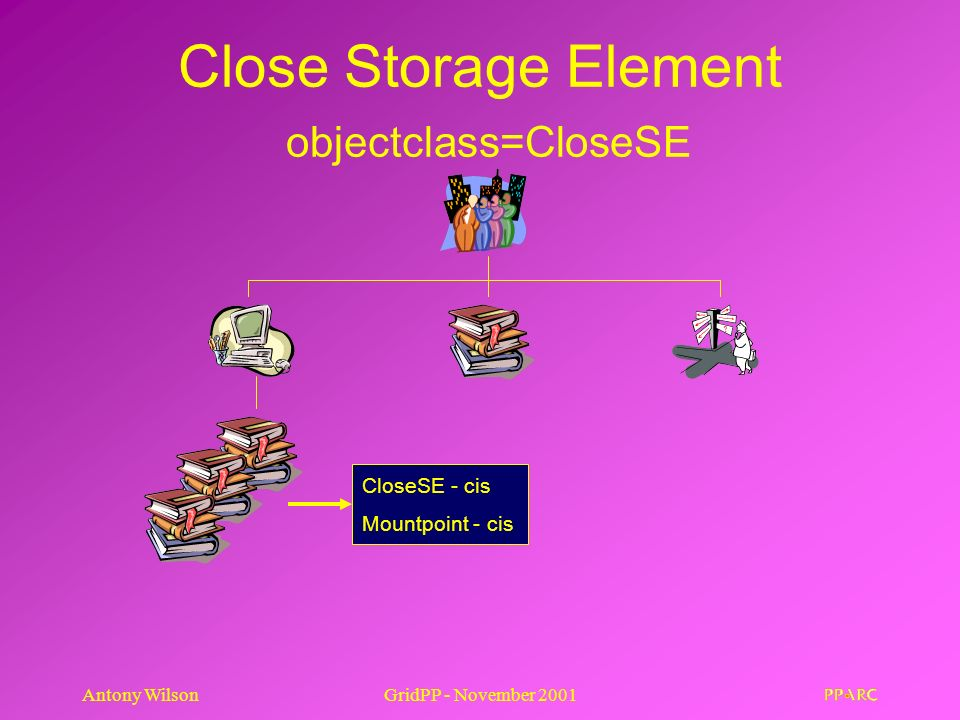 Antony WilsonGridPP - November 2001 Close Storage Element objectclass=CloseSE CloseSE - cis Mountpoint - cis