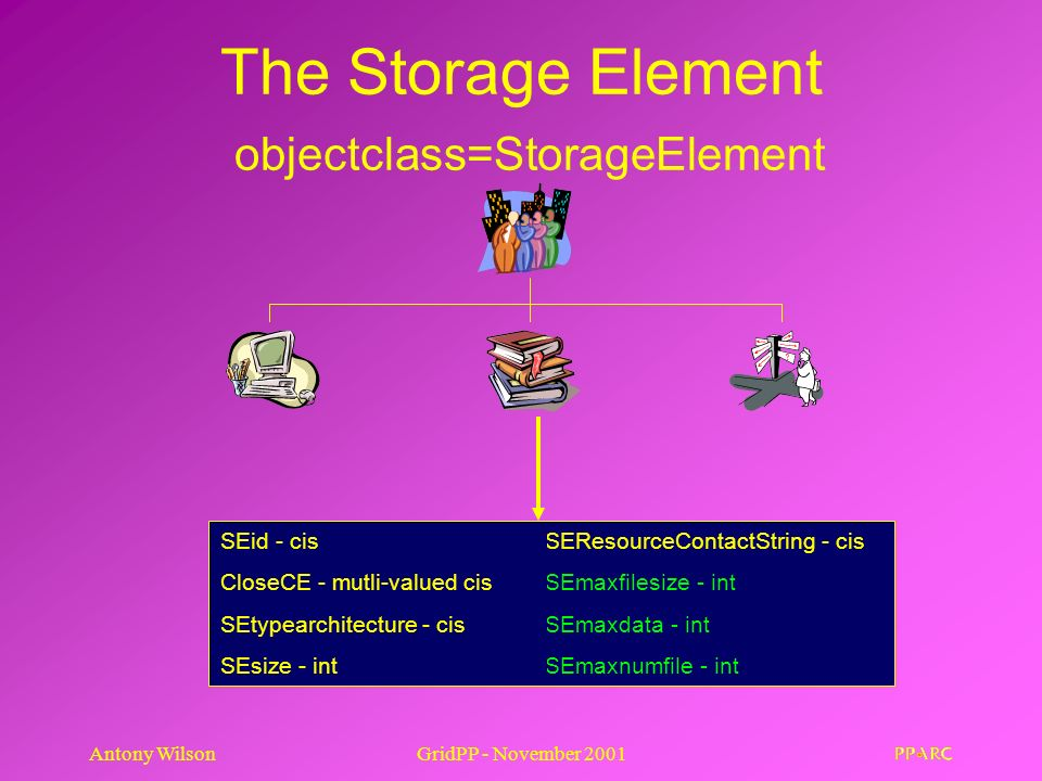 Antony WilsonGridPP - November 2001 The Storage Element objectclass=StorageElement SEid - cis CloseCE - mutli-valued cis SEtypearchitecture - cis SEsize - int SEResourceContactString - cis SEmaxfilesize - int SEmaxdata - int SEmaxnumfile - int