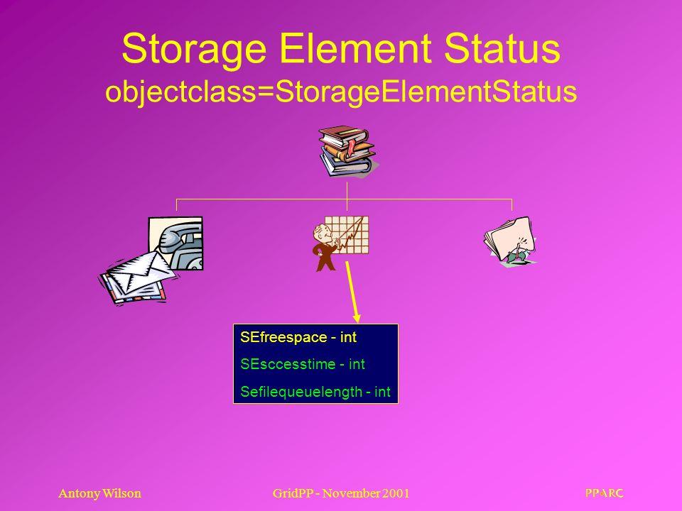 Antony WilsonGridPP - November 2001 Storage Element Status objectclass=StorageElementStatus SEfreespace - int SEsccesstime - int Sefilequeuelength - i