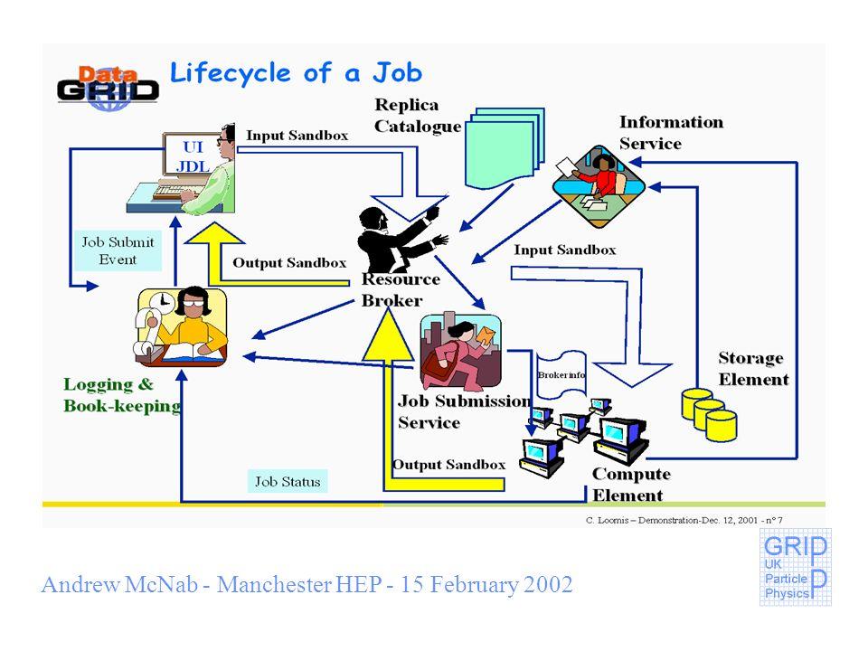 Andrew McNab - Manchester HEP - 15 February 2002