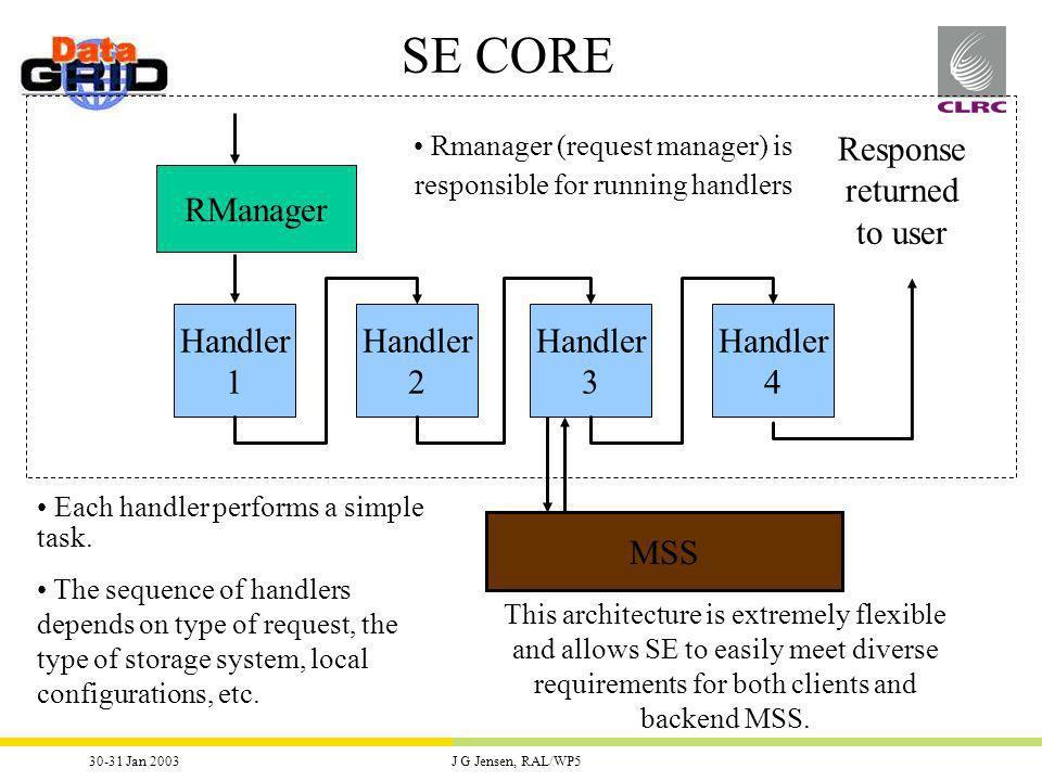 30-31 Jan 2003J G Jensen, RAL/WP5 Interfaces to SE ControlInformationData Transfer HTTPS GridFTP Web S.