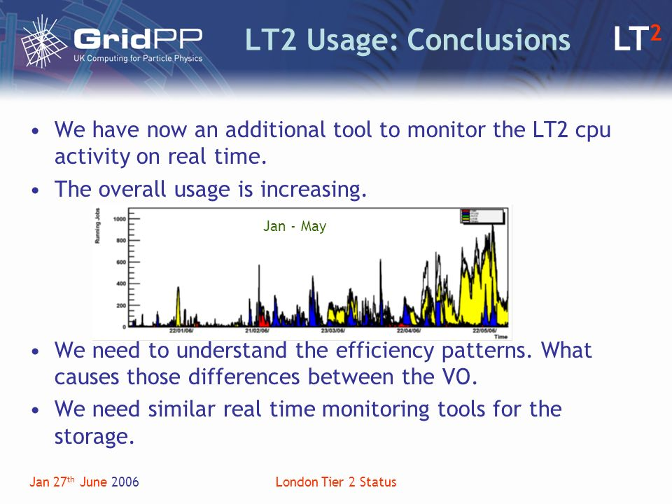 LT 2 Jan 27 th June 2006London Tier 2 Status LT2 Usage: Conclusions We have now an additional tool to monitor the LT2 cpu activity on real time.