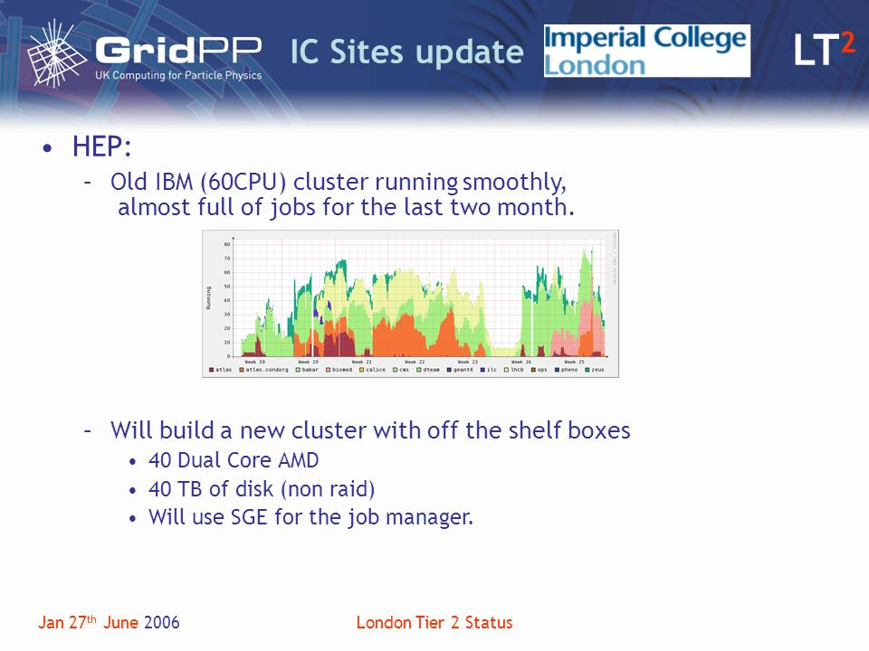 LT 2 Jan 27 th June 2006London Tier 2 Status IC Sites update HEP: –Old IBM (60CPU) cluster running smoothly, almost full of jobs for the last two month.