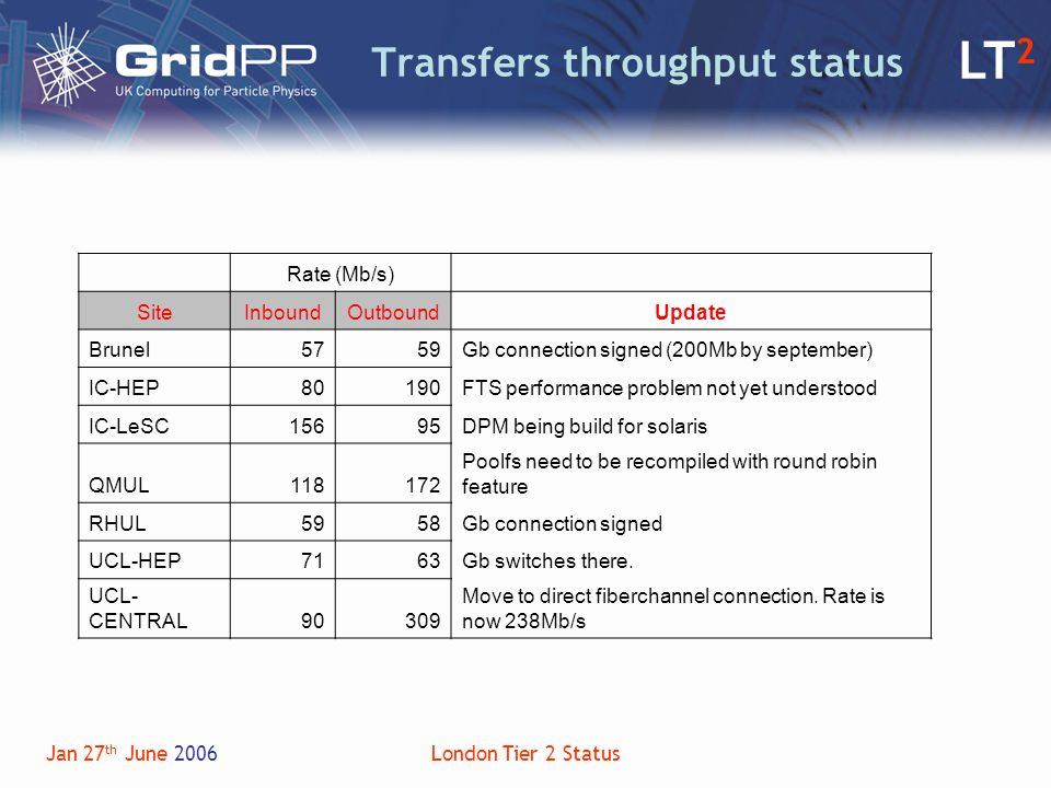 LT 2 Jan 27 th June 2006London Tier 2 Status Transfers throughput status Rate (Mb/s) SiteInboundOutboundUpdate Brunel5759Gb connection signed (200Mb by september) IC-HEP80190FTS performance problem not yet understood IC-LeSC15695DPM being build for solaris QMUL118172 Poolfs need to be recompiled with round robin feature RHUL5958Gb connection signed UCL-HEP7163Gb switches there.