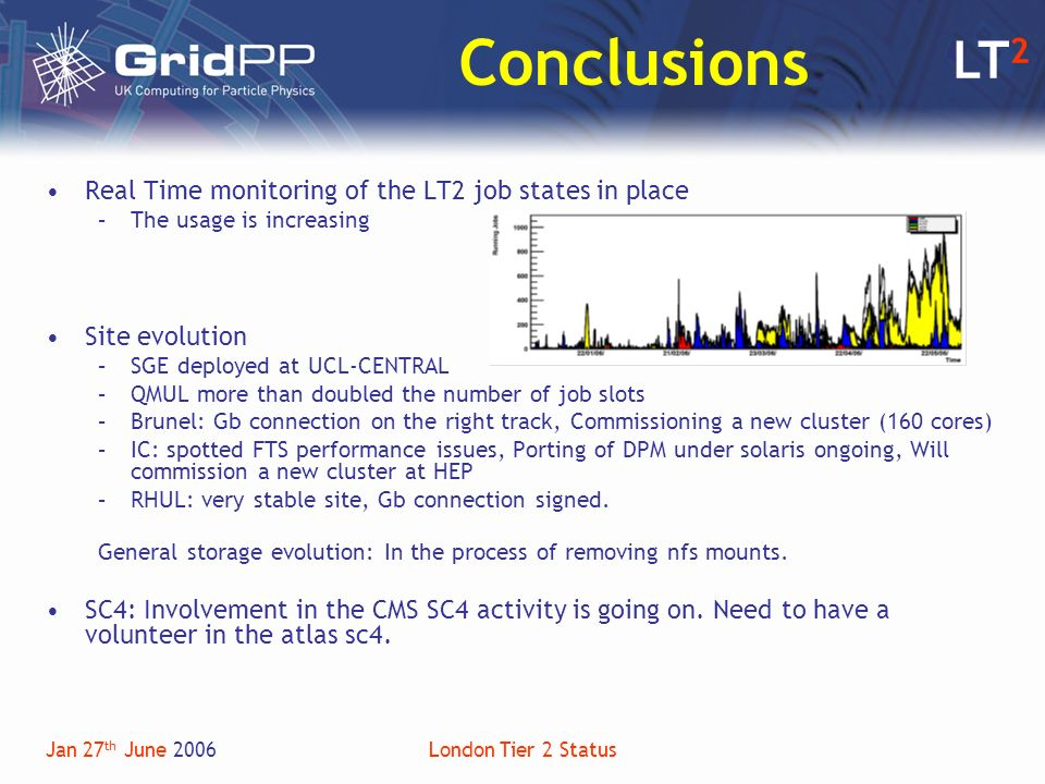 LT 2 Jan 27 th June 2006London Tier 2 Status Conclusions Real Time monitoring of the LT2 job states in place –The usage is increasing Site evolution –SGE deployed at UCL-CENTRAL –QMUL more than doubled the number of job slots –Brunel: Gb connection on the right track, Commissioning a new cluster (160 cores) –IC: spotted FTS performance issues, Porting of DPM under solaris ongoing, Will commission a new cluster at HEP –RHUL: very stable site, Gb connection signed.