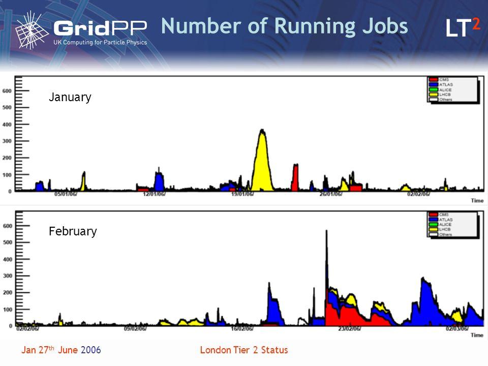 LT 2 Jan 27 th June 2006London Tier 2 Status Number of Running Jobs January February