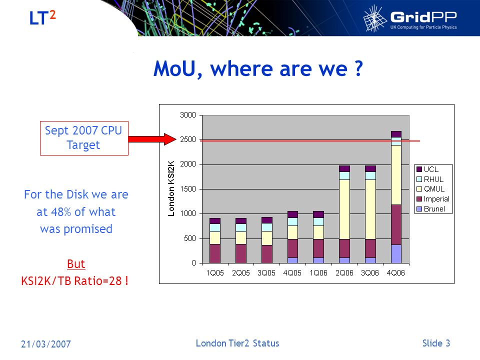 Slide 3 LT 2 21/03/2007 London Tier2 Status MoU, where are we ? For the Disk we are at 48% of what was promised But KSI2K/TB Ratio=28 ! Sept 2007 CPU