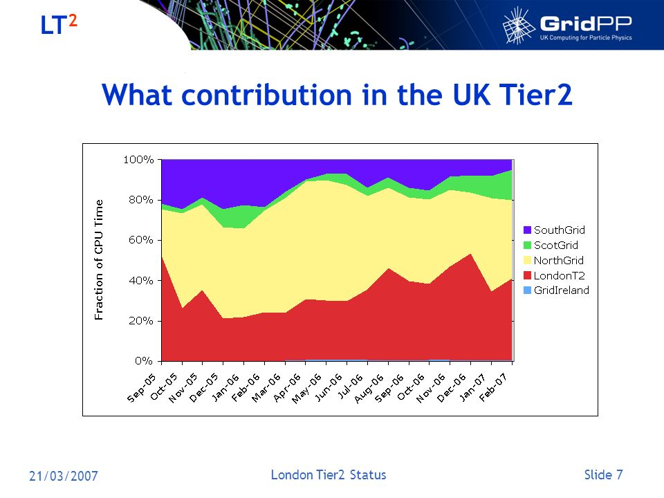 Slide 7 LT 2 21/03/2007 London Tier2 Status What contribution in the UK Tier2