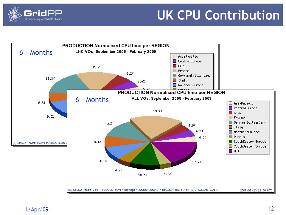 12 UK CPU Contribution 1/Apr/09 6 - Months
