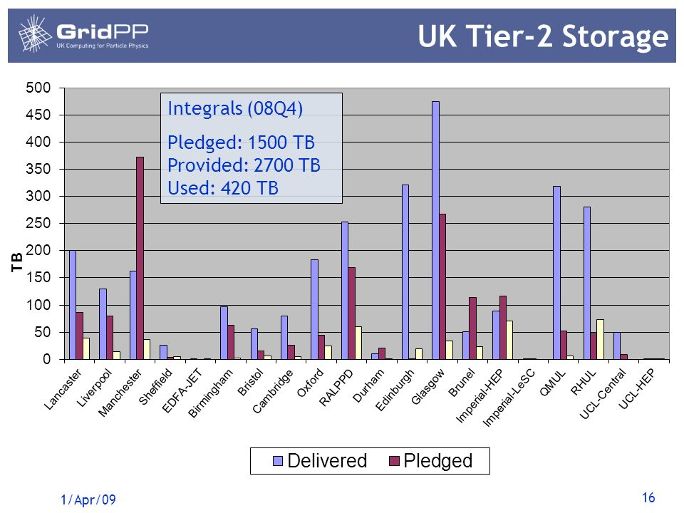 16 UK Tier-2 Storage 1/Apr/09 Integrals (08Q4) Pledged: 1500 TB Provided: 2700 TB Used: 420 TB