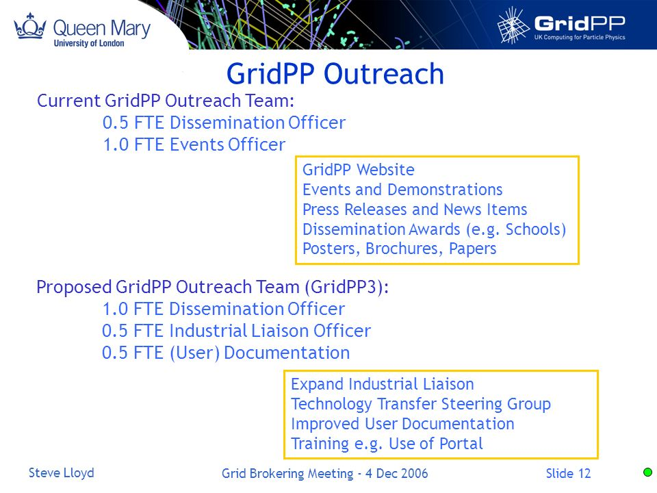Slide 12 Steve Lloyd Grid Brokering Meeting - 4 Dec 2006 GridPP Outreach Current GridPP Outreach Team: 0.5 FTE Dissemination Officer 1.0 FTE Events Officer Proposed GridPP Outreach Team (GridPP3): 1.0 FTE Dissemination Officer 0.5 FTE Industrial Liaison Officer 0.5 FTE (User) Documentation GridPP Website Events and Demonstrations Press Releases and News Items Dissemination Awards (e.g.