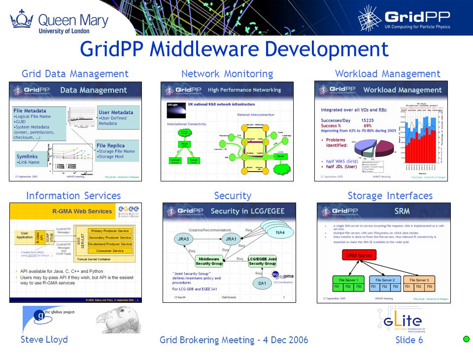 Slide 6 Steve Lloyd Grid Brokering Meeting - 4 Dec 2006 GridPP Middleware Development Workload Management Storage Interfaces Network Monitoring SecurityInformation Services Grid Data Management