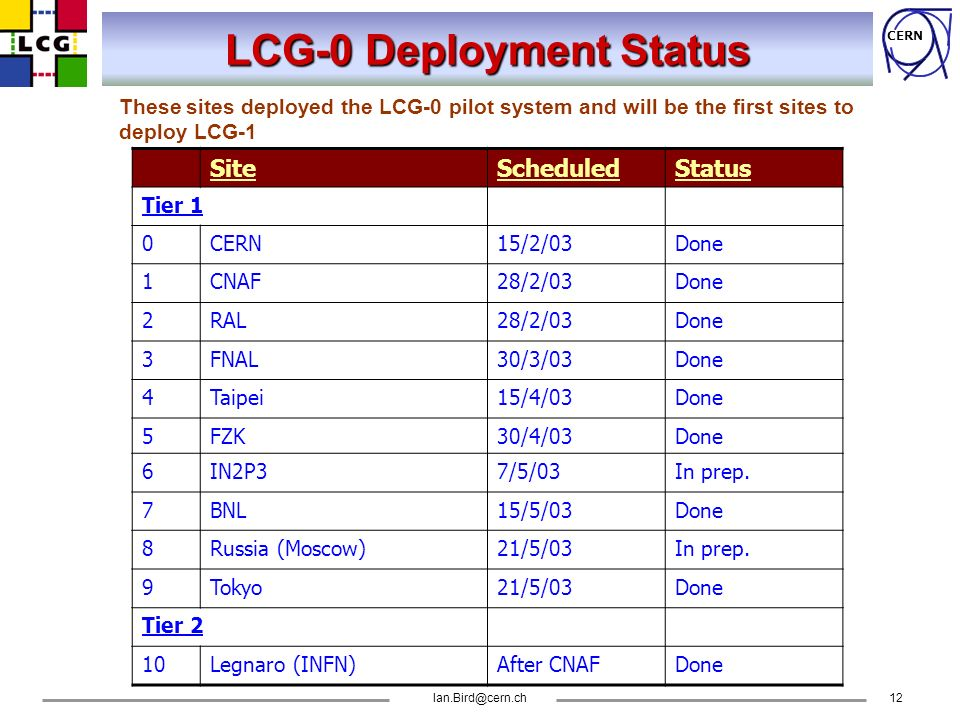 CERN LCG-0 Deployment Status SiteScheduledStatus Tier 1 0CERN15/2/03Done 1CNAF28/2/03Done 2RAL28/2/03Done 3FNAL30/3/03Done 4Taipei15/4/03Done 5FZK30/4/03Done 6IN2P37/5/03In prep.
