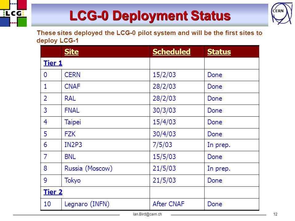 CERN Ian.Bird@cern.ch12 LCG-0 Deployment Status SiteScheduledStatus Tier 1 0CERN15/2/03Done 1CNAF28/2/03Done 2RAL28/2/03Done 3FNAL30/3/03Done 4Taipei15/4/03Done 5FZK30/4/03Done 6IN2P37/5/03In prep.