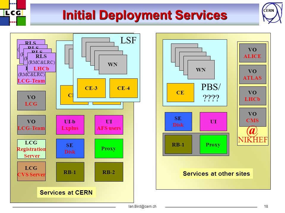 CERN Ian.Bird@cern.ch18 Initial Deployment Services RLS (RMC&LRC) CMS RLS (RMC&LRC) ATLAS RLS (RMC&LRC) ALICE RLS (RMC&LRC) LCG-Team VO LCG Proxy UI AFS users RB-2RB-1 SE Disk UI-b Lxplus CE-1CE-2 WN PBS VO LCG-Team LCG Registration Server LCG CVS Server RLS (RMC&LRC) LHCb UI ProxyRB-1 SE Disk CE WN PBS/ .