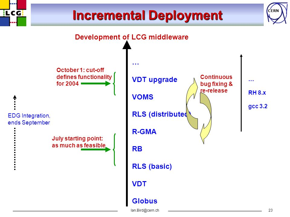 CERN Incremental Deployment Development of LCG middleware July starting point: as much as feasible … VDT upgrade VOMS RLS (distributed) R-GMA RB RLS (basic) VDT Globus Continuous bug fixing & re-release … RH 8.x gcc 3.2 October 1: cut-off defines functionality for 2004 EDG Integration, ends September